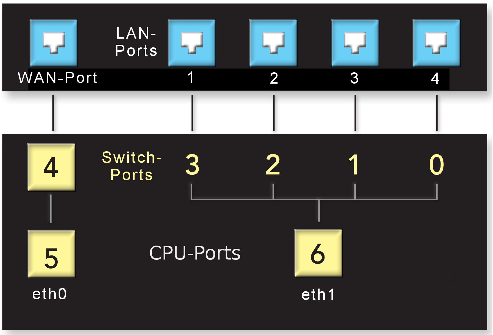 Port-Verteilung bei Marvell 88E6176